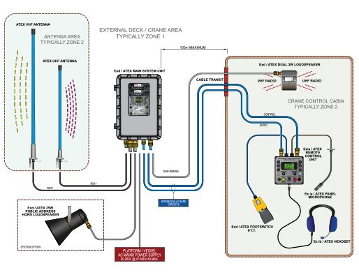 Dual-band ATEX / Ex Crane Radio System